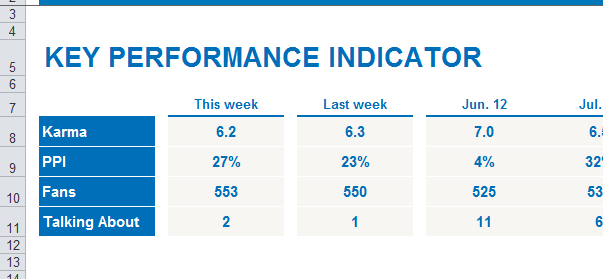The new Facebook fan page Excel report shows key performance index in a historic comparison.