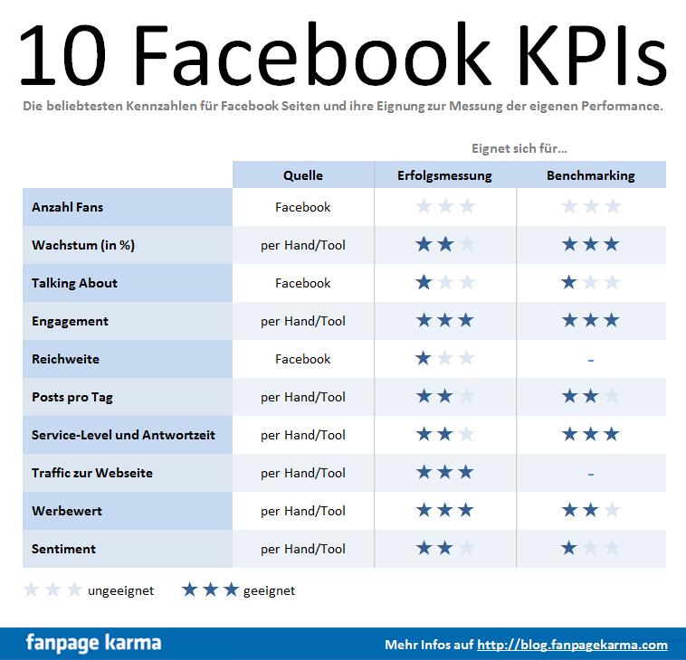 TOP 10 Facebook Kennzahlen