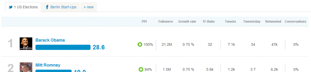A Twitter Dashboard can show all KPIs of any Twitter Profile