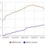 Engagement of fans on Facebook page of Obama and Romney
