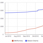 Number of fans of Facebook pages of Obama and Romney
