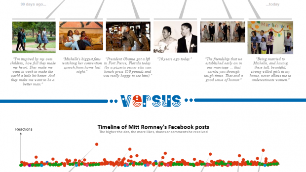 Facebook Content Strategies of Obama and Romney