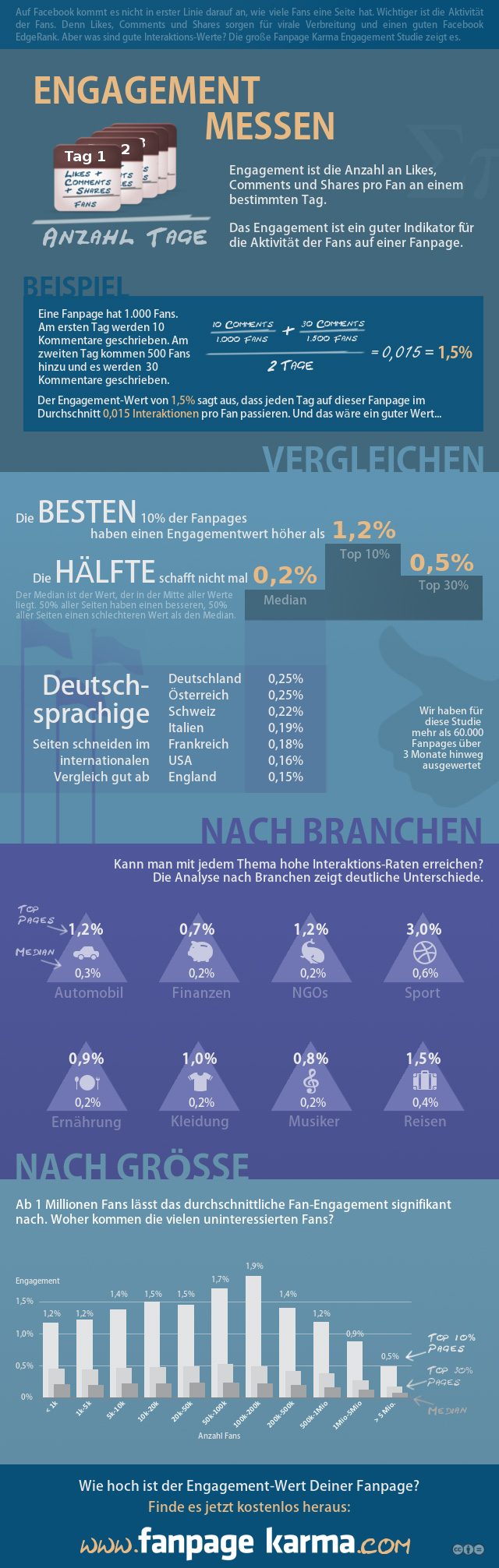 Infografik Facebook Engagement