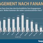 Engagement nach Fananzahl