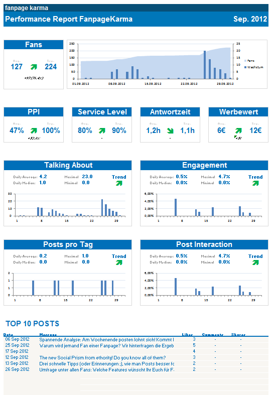 monthly work report templatemonthly reporting for