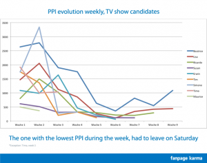 PPI Evolution of the voted off candidates