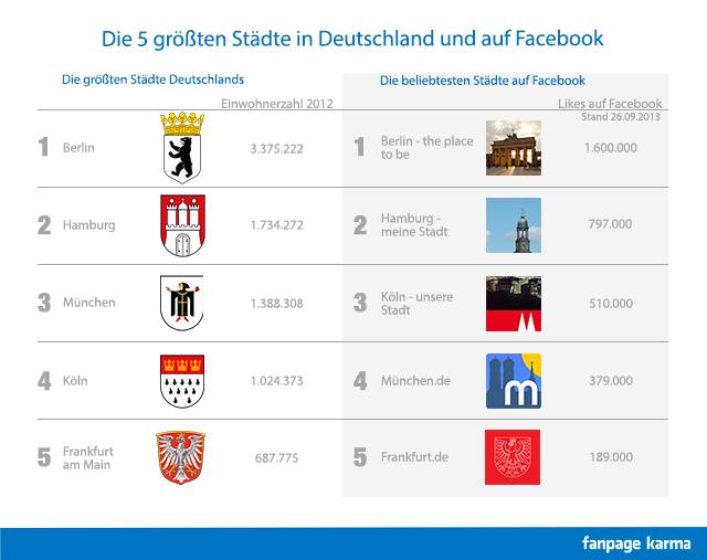 die fünf größten städte deutschlands