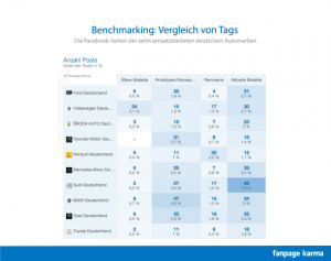 Benchmarking_de