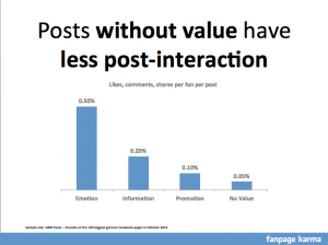 Value determines post-interaction