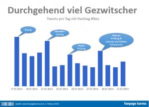Jeden Tag mehr als 10.000 Tweets zu #ibes