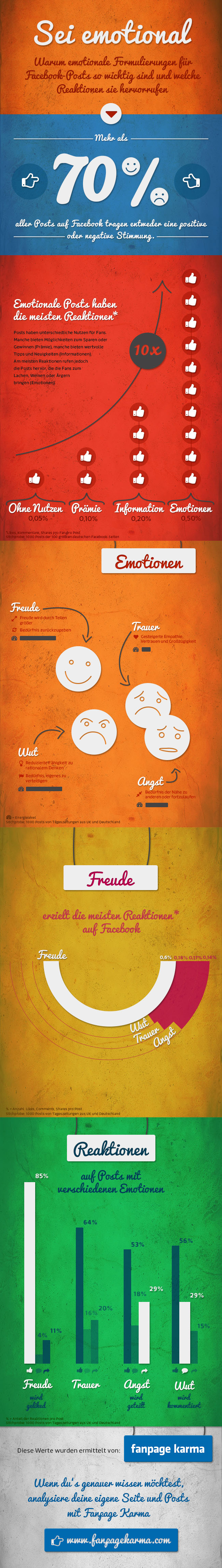141125 Infografik Emotionen_Posts