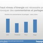 article énergie