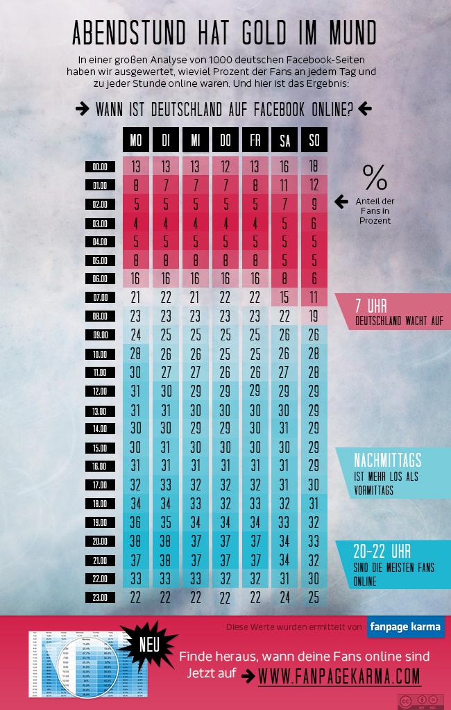 Infografik von Fanpagekarma