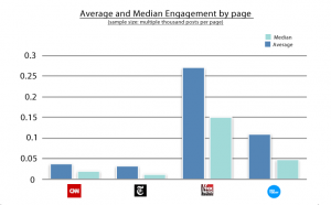 engagement_avg_median_1