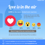 Love is the most used new reaction