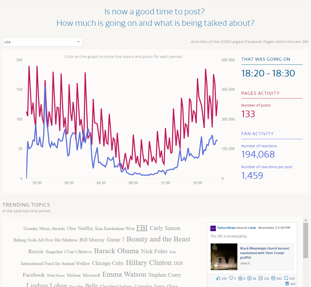 Neu Analysen Und Trends In Echtzeit Fanpage Karma Blog