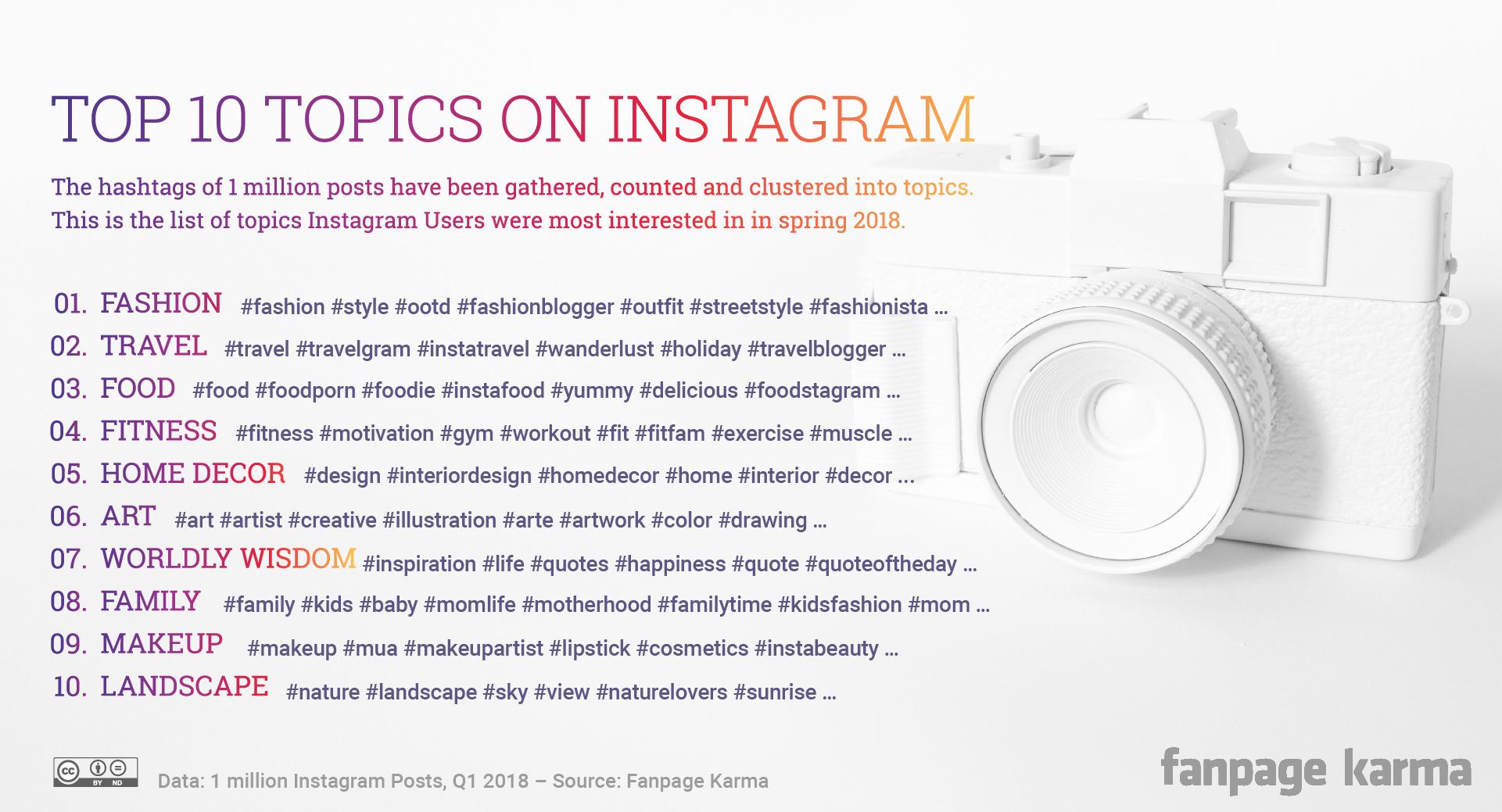 Top 10 Topics on Instagram - Fanpage Karma Blog