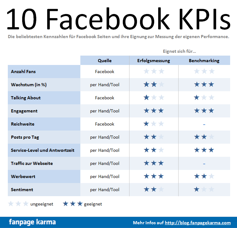Overview over the most important Facebook KPIs