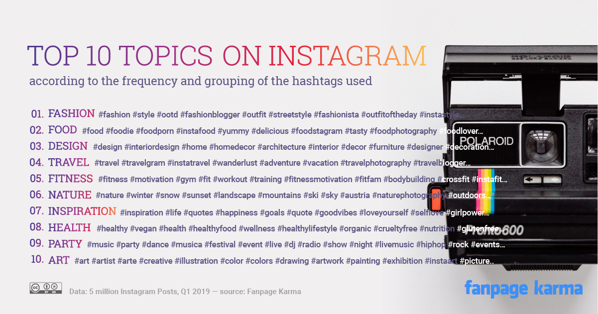 Top 10 Most Relevant Topics On Instagram Fanpage Karma Blog